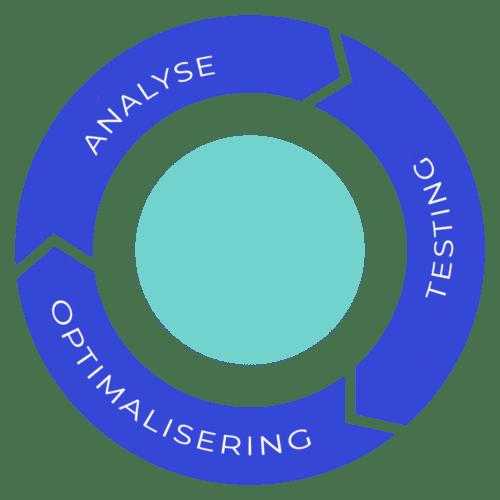 Analyse-testing-optimalisering